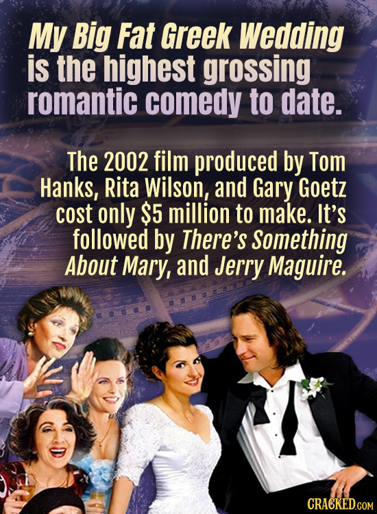 My Big Fat Greek Wedding is the highest grossing romantic comedy to date. The 2002 film produced by Tom Hanks, Rita Wilson, and Gary Goetz cost only $