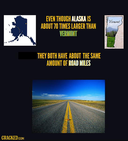 EVEN THOUGH ALASKA IS Vermont ABOUT 70 TIMES LARGER THAN VERMONT THEY BOTH HAVE ABOUT THE SAME AMOUNT OF ROAD MILES