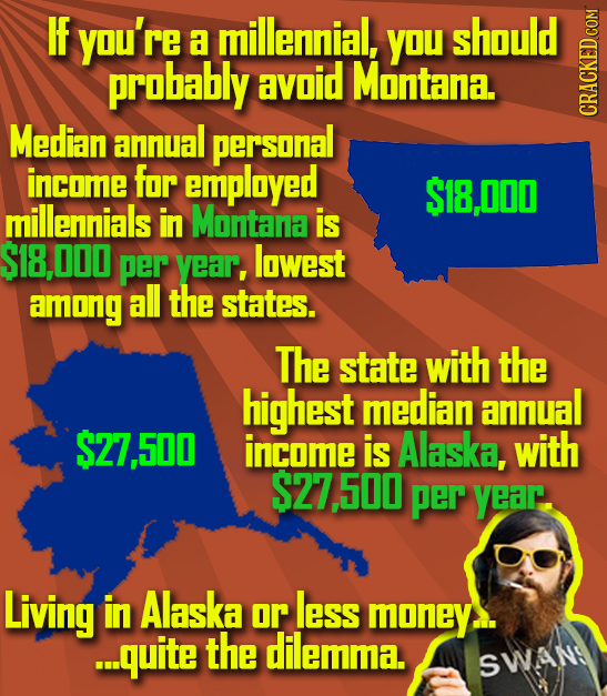 IF you're a millennial, YOU should probably avoid Montana. Median annual personal CRAGN income for emplayed S18,000 millernials in Montana is S18,000