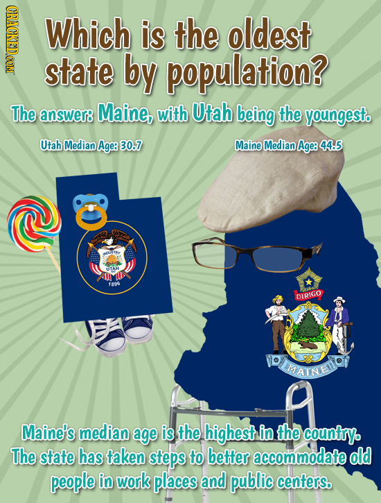 HRNO Which is the oldest state by population? The answer8 Maine, with Utah being the youngesto Utah Median Age: 30.7 Maine Median Age: 44.5 UTAH 1 189