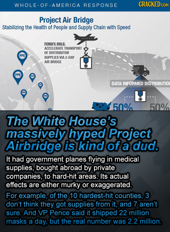 WHOLE-OF-AMERICA RESPONSE CRACKEDcO Project Air Bridge Stabilizing the Health of People and Supply Chain with Speed FEMA'S ROLE ACCELERATE TRANSPORT O