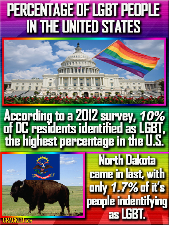 PERCENTAGE OF LGBT PEOPLE IN THE UNITED STATES According to a 2012 survey, 10% of DC residents identified as LGBT, the highest percentage in the U.S.