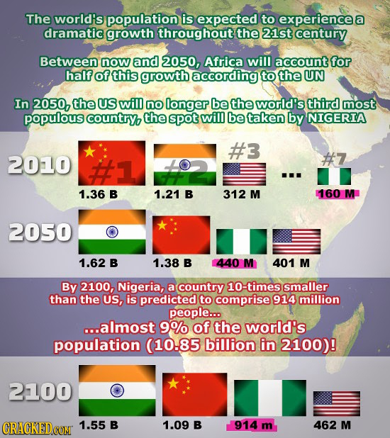 The world's population is expected to experiencee dramatic growth throughout the 21st century Between now and 2050, Africa will account for half of th