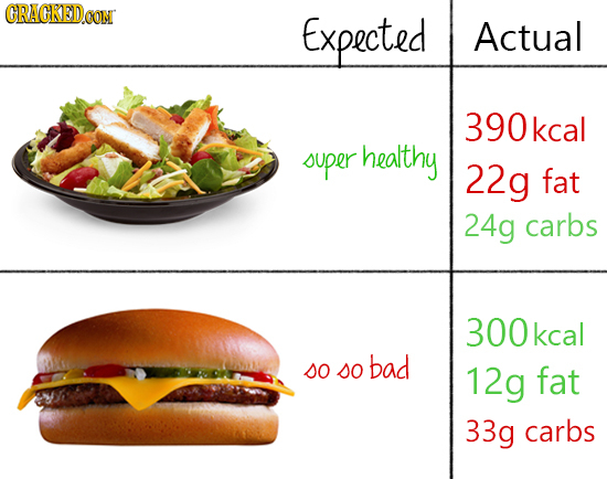 CRACKEDCON Expected Actual 390 kca super healthy 22g fat 24g carbs 300kcal so bad so 12g fat 33g carbs