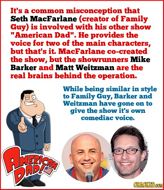It's a common misconception that Seth MacFarlane (creator of Family Guy) is involved with his other show American Dad. He provides the voice for two