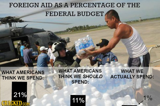 FOREIGN AID AS A PERCENTAGE OF THE FEDERAL BUDGET WHAT WHAT AMERICANS AMERICANS WHAT WE THINK THINK WE SHOULD ACTUALLY WE SPEND: SPEND: SPEND: 21% 1%