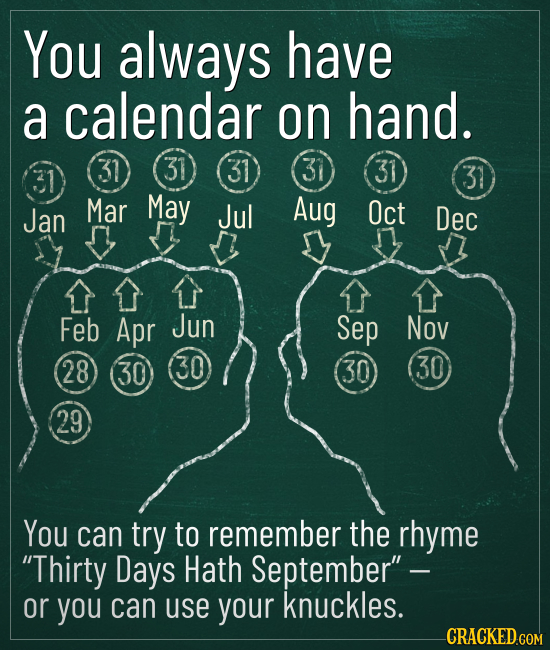 You always have a calendar on hand. 31 31 31 31 31 31 Jan Mar May Jul Aug Oct Dec Feb Apr Jun Sep Nov 28 30 30 30 30 29 You can try to remember the rh