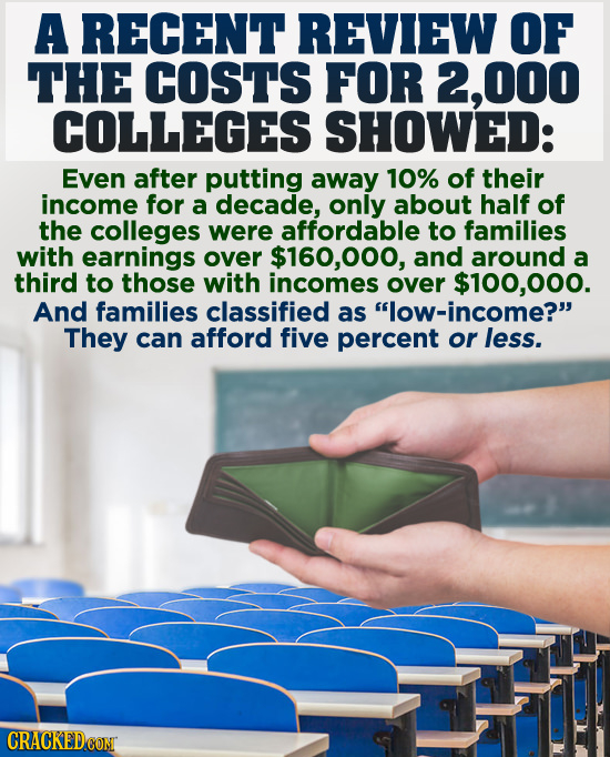 A RECENT REVIEW OF THE COSTS FOR 2,000 COLLEGES SHOWED: Even after putting away 10% of their income for a decade, only about half of the colleges were