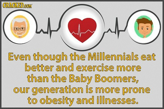 CRACKED CON T Even though the Millennials eat better and exercise more than the Baby Boomers, our generation is more prone to obesity and illnesses.