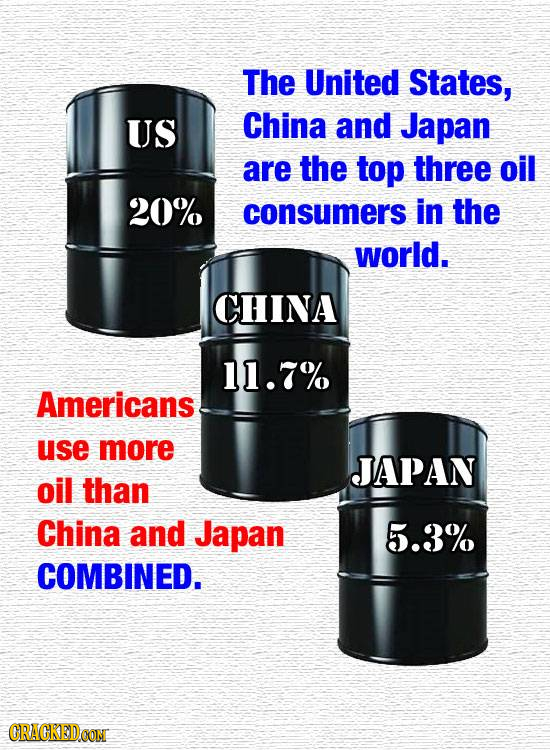 The United States, US China and Japan are the top three oil 20% consumers in the world. CHINA 11.7% Americans use more JAPAN oil than China and Japan
