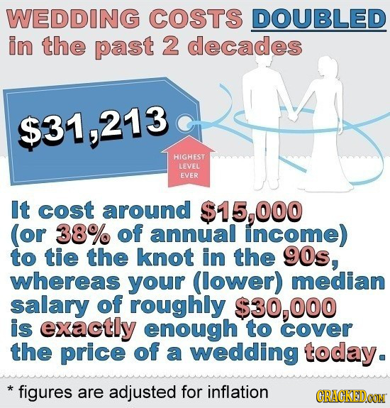 WEDDING COSTS DOUBLED in the past 2 decades $31,213 HIGHEST LEVEL EVER It cost around $15,000 (or 38% of annual income) to tie the knot in the 90s, wh