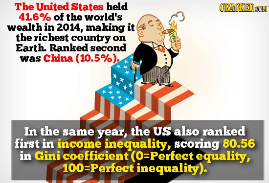 The United States held CRAGKED 41.6% of the world's wealth in 2014, making it the richest country on Earth. Ranked second was China 5%). In the same y