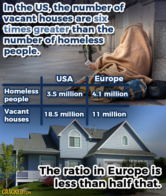 In the US, the numberof vacant houses are six times than the numberofhomeless people. USA Europe Homeless 3.5 million 4.1 million people Vacant 18.5 m