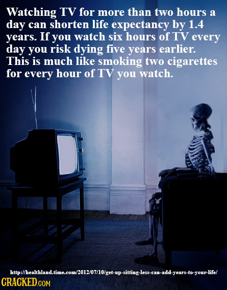 Watching TV for more than two hours a day can shorten life expectancy by 1.4 years. If you watch six hours of TV every day you risk dying five years e