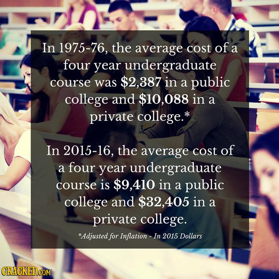 In 1975-76, the average cost of a four year undergraduate course was $2,387 in a public college and $10,088 in a private college.* In 2015-16, the ave