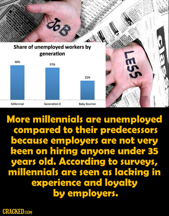 JoB s Share of unemployed workers by generation LESS 40% 37% 22% Millennial Generation X Baby Boomer More millennials are unemployed compared to their
