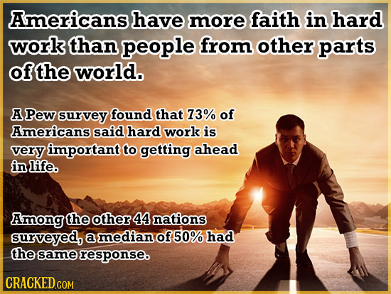 Americans have more faith in hard work than people from other parts ofthe world. A Pew survey found that 73% of Americans said hard work is very impor