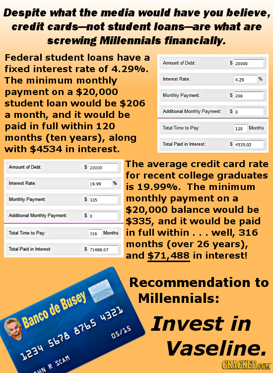 Despite what the media would have you believe, credit cards-not student loans-are what are screwing Millennials financially. Federal student loans hav