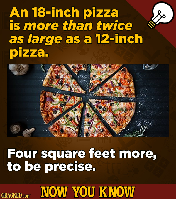 An 18-inch pizza is more than twice as large as a 12-inch pizza. Four square feet more, to be precise. NOW YOU KNOW CRACKED COM