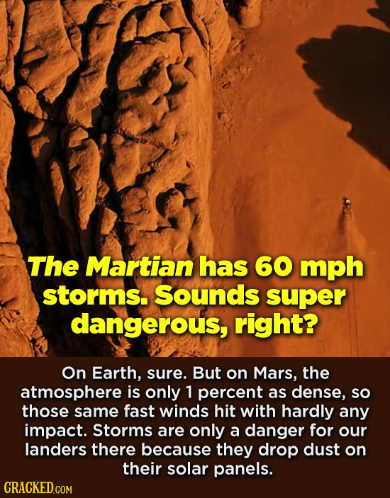The Martian has 60 mph storms. Sounds super dangerous, right? On Earth, sure. But on Mars, the atmosphere is only 1 percent as dense, so those same fa