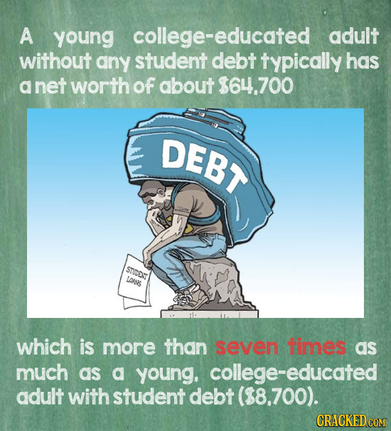 A young -educated -educated adult without any student debt typically has net worth of about $64.700 DEBT STUDD LAANS which is more than seven times as