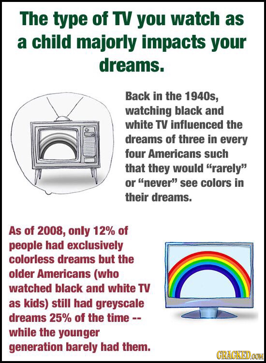 The type of TV you watch as a child majorly impacts your dreams. Back in the 1940s, watching black and white TV influenced the dreams of three in ever