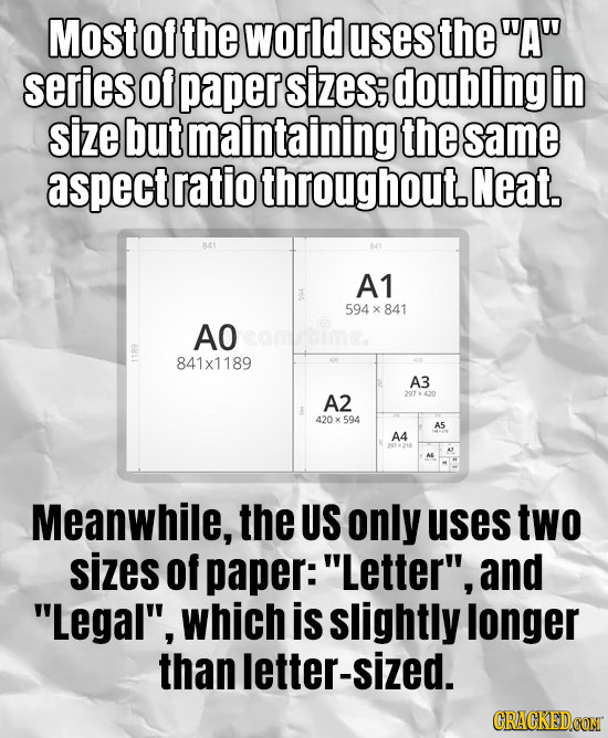 Most Of the world uses theA series Of paper sizes; doubling in size but maintaining the same aspect ratio throughout. Neat. A1 594 x 841 AOcomdime.