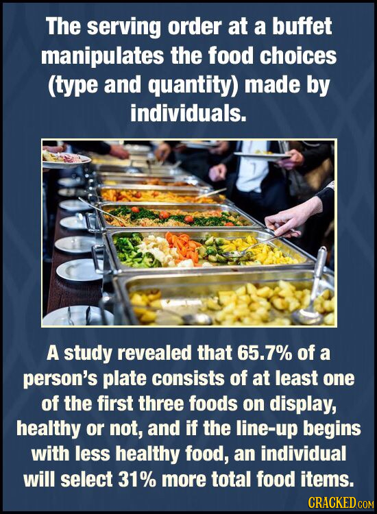The serving order at a buffet manipulates the food choices (type and quantity) made by individuals. A study revealed that 65.7% of a person's plate co