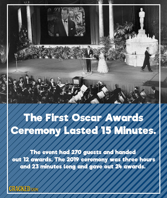 The First Oscar Awards Ceremony Lasted 15 Minutes. The event had 270 guests and handed out 12 awards. The 2019 ceremony was three hours and 23 minutes