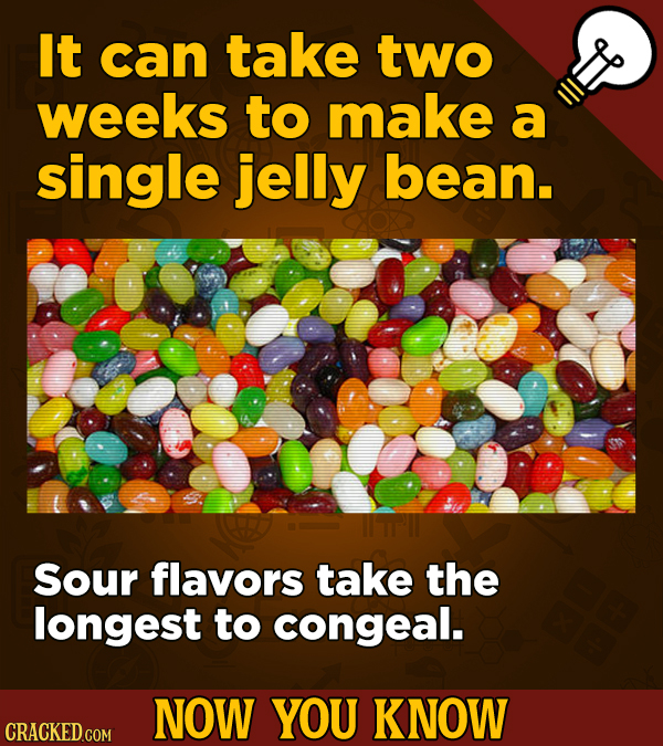 It can take two weeks to make a single jelly bean. Sour flavors take the longest to congeal. NOW YOU KNOW CRACKED COM