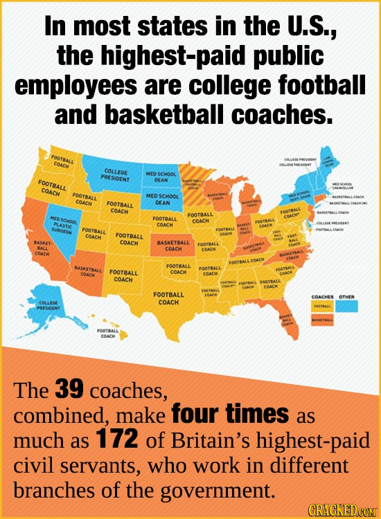 In most states in the U.S., the highest-paid public employees are college football and basketball coaches. FOOTRALL COACH COLLECE PRESIDENT MED SCHOOL