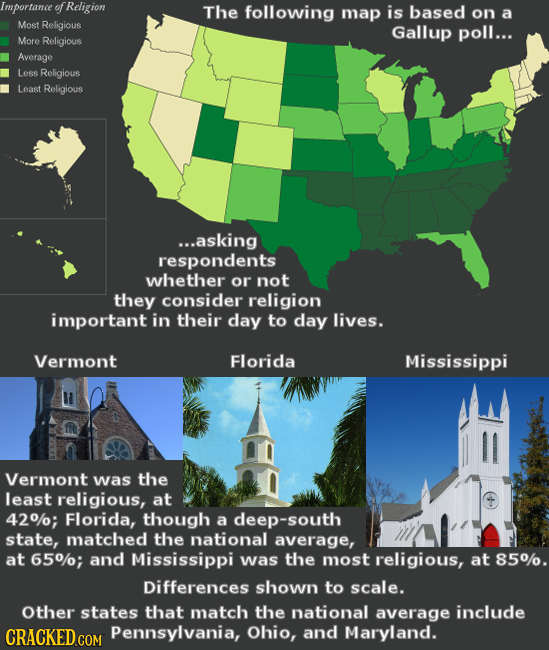 Importance of Religion The following map is based on a Most Religious Gallup poll... More Religious Average Less Religious Least Religious ...asking r