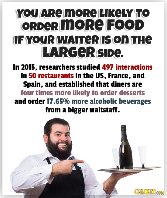 YoU ARE more LIKELY TO ORDER more FOOD IF YOUR WAITER IS on THE LARGER SIDE. In 2015, researchers studied 497 interactions in 50 restaurants in the US