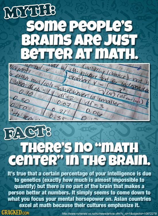 MYTH8 some PEOPLE'S BRAINS ARE Just BETTER AT MATH. tapanf obol ustikely Y chi hn0 dAaw er Lihance they cramders est Lwhendle yows Lcols Ra not iadepe