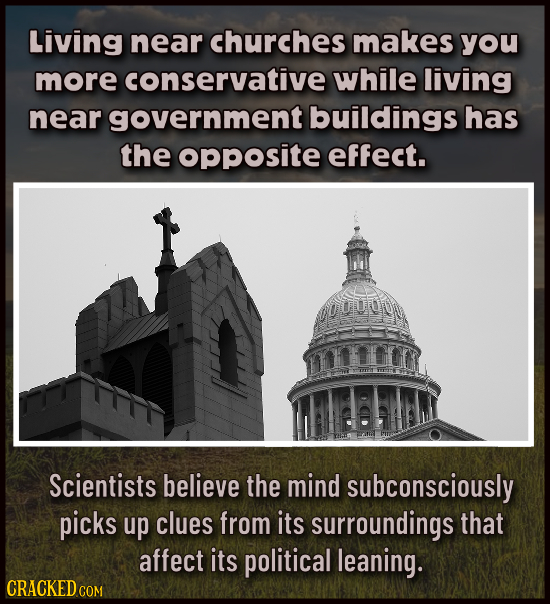 Living near churches makes you more conservative while living near government buildings has the opposite effect. Scientists believe the mind subconsci