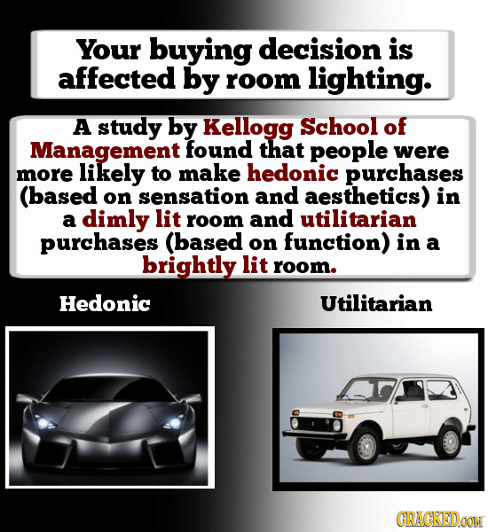 Your buying decision is affecTeD by room lighting. A study by Kellogg School of Management found that people were more likely to make hedonic purchase