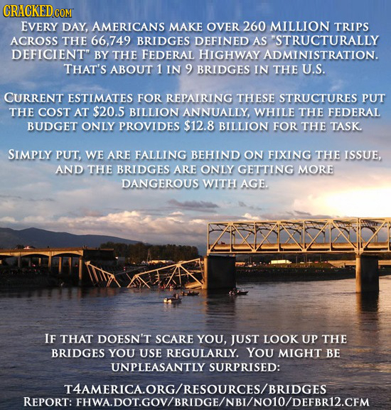 CRACKEDCO COM EVERY DAY, AMERICANS MAKE OVER 260 MILLION TRIPS ACROSS THE 66,749 BRIDGES DEFINED AS STRUCTURALLY DEFICIENT BY THE FEDERAL HIGHWAY AD