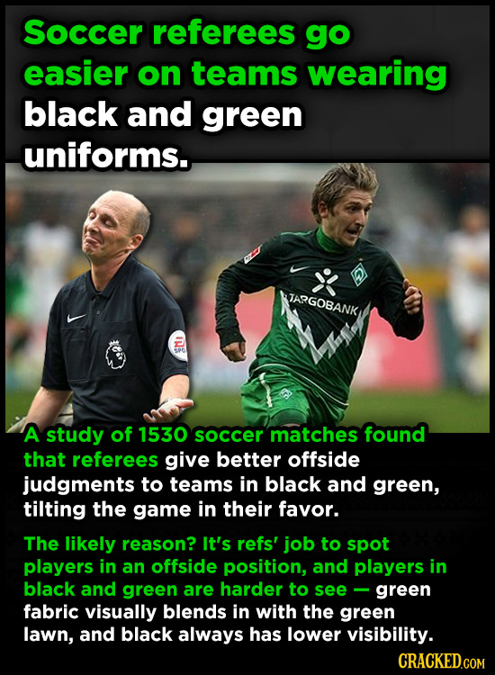 Soccer referees go easier on teams wearing black and green uniforms.. TARGOBANK Mi A study of 1530 soccer matches found that referees give better offs