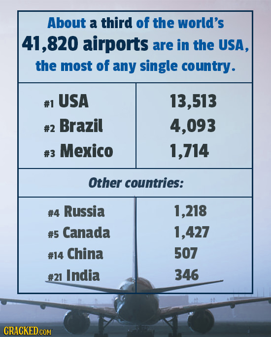 About a third of the world's 41,820 airports are in the USA, the most of any single country. USA 13,513 #1 Brazil 4,093 #2 Mexico 714 #3 Other countri