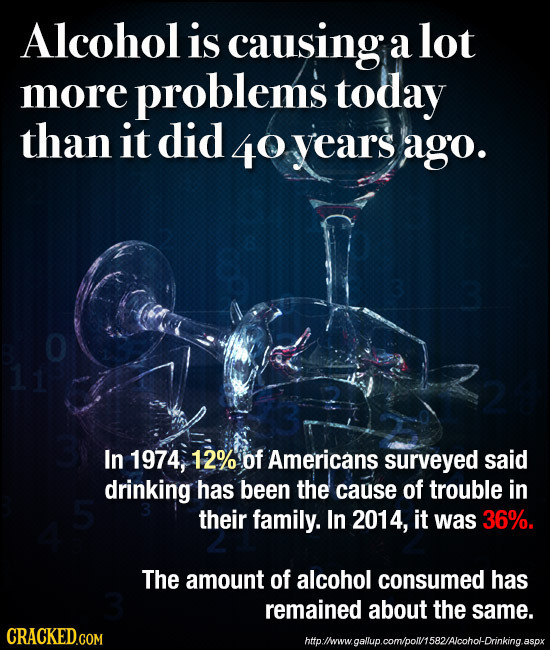 Alcohol is causing a lot more problems today than it did 40 years ago. In 1974, 12% of Americans surveyed said drinking has been the cause of trouble