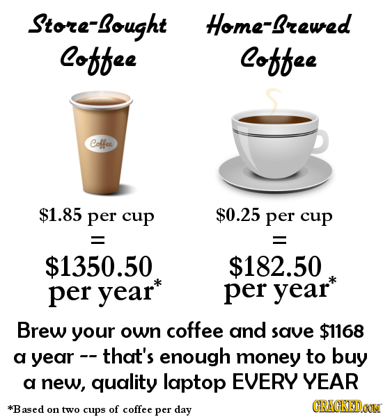 Store-ought Home-Brewed Coffee Coffee Coffee $1.85 per cuP $0.25 per cup = = $1350.50 $182.50 per year* per year* Brew your own coffee and save $1168