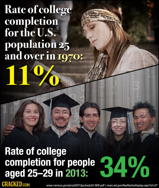 Rate of college completion for the U.S. population2 25 and over in 1970: 11% 3 Rate of college completion for people 34% aged 25-29 in 2013: w.census.