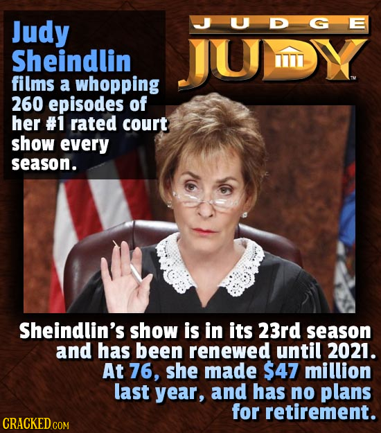 Judy JJUDGE Sheindlin TU films a whopping 260 episodes of her #1 rated court show every season. Sheindlin's show is in its 23rd season and has been re