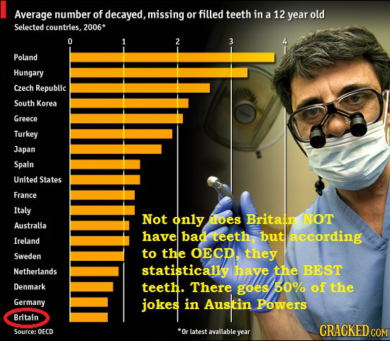 Average number of decayed,mssing or filled teeth in a 12 year old Selected countries, 2006* 0 1 2 3 Poland Hungary Czech Republic South Korea Greece T