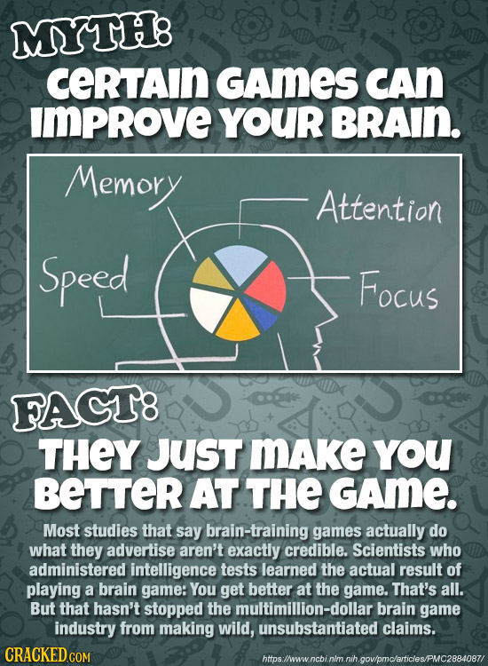 MYTH8 ceRTain GAmES CAn IMPROVE YOUR BRAIN. Memory Attention Speed Focus FAGT8 THEY JUST MAke yoU BETTER AT THE GAme. Most studies that say brain-trai