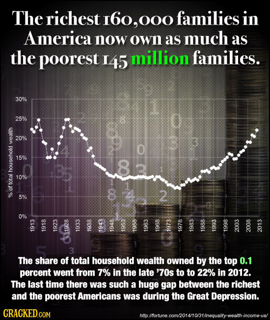 The richest I6o, 000 families in America now own as much as the poorest I 145 million families. 30% 25% 20% we3 O 15% 83 t 10% total of % CR N & 1o 19