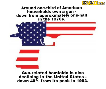 CRACKEDO Around one-third of American households own a gun down from approximately one-half in the 1970s. Gun-related homicide is also declining in th