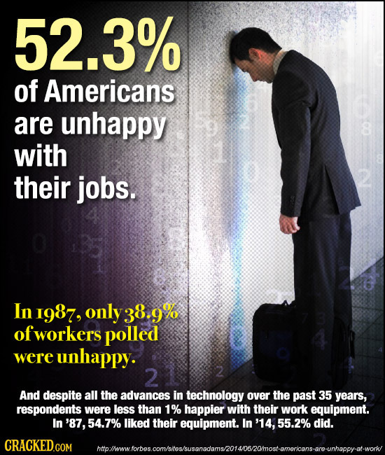 52.3% of Americans are unhappy 8 with their jobs. In I987, only 38.9 T ofworkers polled were unhappy. 2 2 And despite all the advances in technology o