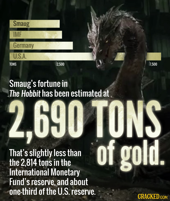 Smaug IMF Germany U.S.A. TONS /2500 I7.500 Smaug's fortune in The Hobbit 690 has been estimated at TONS of gold. That's slightly less than the 2,814 t