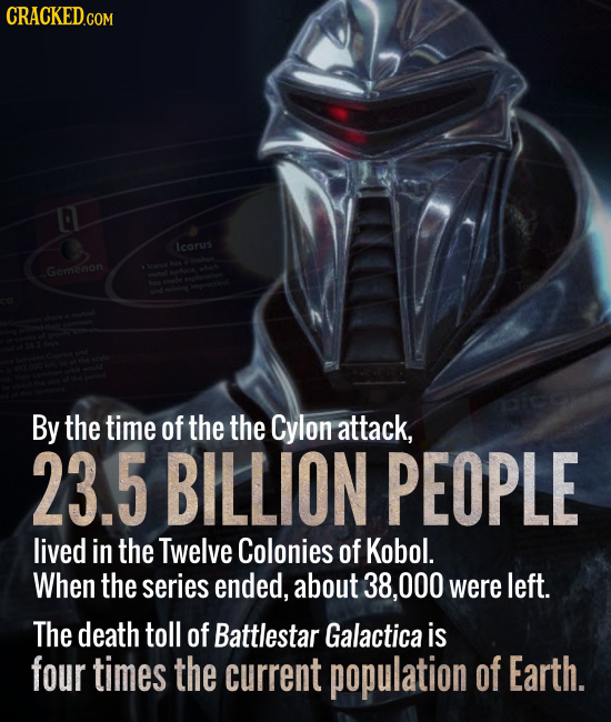 CRACKED.COM 0 icarus Gemenon By the time of the the Cylon attack, 23.5 BILLION PEOPLE lived in the Twelve Colonies of Kobol. When the series ended, ab